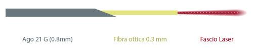 fibra ago Elesta